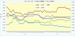 2017年6月7月個人打率推移1