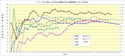 2017年中継ぎ抑え投手通算奪三振9回換算推移7月23日時点