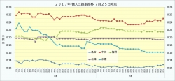 2017年個人三振率推移2_7月25日時点