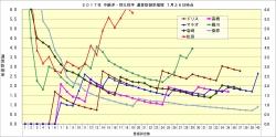 2017年中継ぎ抑え投手通算防御率推移7月26日時点