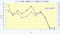 2017年阪神・対戦相手イニング別得点7月29日時点