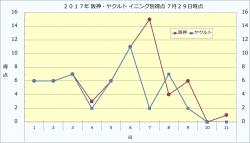 2017年阪神・ヤクルトイニング別得点7月29日時点