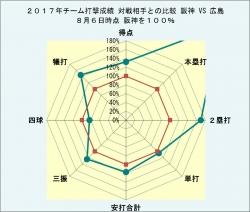 2017年チーム打撃成績対戦相手との比較広島8月6日時点