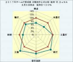 2017年チーム打撃成績対戦相手との比較DeNA8月6日時点