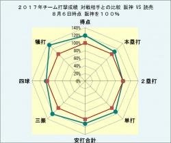 2017年チーム打撃成績対戦相手との比較読売8月6日時点