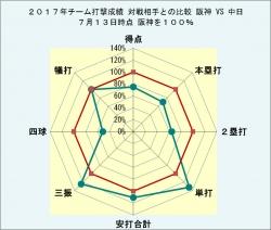 2017年チーム打撃成績対戦相手との比較中日8月6日時点