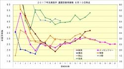 2017年先発投手通算防御率推移8月10日時点