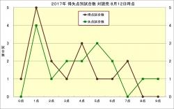 2017年得失点別試合数対読売8月12日時点