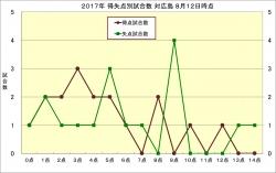 2017年得失点別試合数対広島8月12日時点