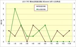 2017年得失点別試合数対DeNA8月12日時点