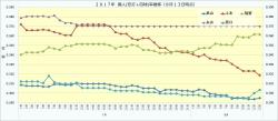 2017年7月・8月個人(安打+四球)率推移1