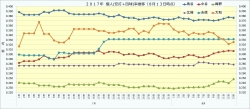 2017年7月・8月個人(安打+四球)率推移2