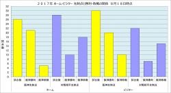 2017年ホーム・ビジター_先制点と勝敗の関係8月18日時点