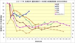 2017年先発投手通算(被安打+与四球)9回換算推移8月25日時点