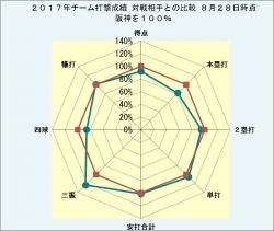 2017年チーム打撃成績_対戦相手との比較8月28日時点
