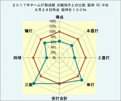 2017年チーム打撃成績_中日との比較8月28日時点