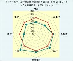 2017年チーム打撃成績_DeNAとの比較8月28日時点