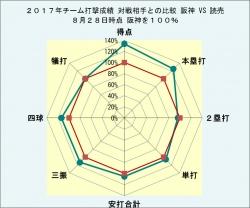 2017年チーム打撃成績_読売との比較8月28日時点