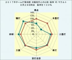 2017年チーム打撃成績_ヤクルトとの比較8月28日時点