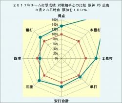 2017年チーム打撃成績_広島との比較8月28日時点