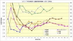 2017年先発投手通算防御率推移9月1日時点