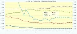 2017年8月・9月個人(安打+四球)率推移1