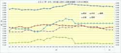 2017年8月・9月個人(安打+四球)率推移2