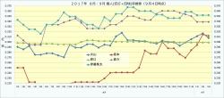 2017年8月・9月個人(安打+四球)率推移3