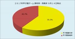 2017年甲子園ゲーム勝敗率9月14日時点