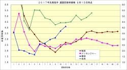 2017年先発投手通算防御率推移1_9月15日時点