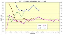 2017年先発投手通算防御率推移2_9月15日時点