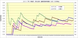 2017年中継ぎ抑え投手通算防御率推移1_9月15日時点