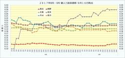 2017年8月・9月個人三振率推移2_9月16日時点