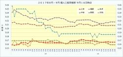 2017年8月・9月個人三振率推移1_9月16日時点