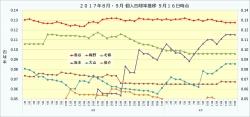 2017年8月・9月個人四球率推移2_9月16日時点