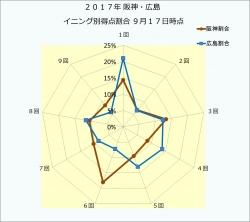 2017年阪神・広島イニング別得点割合9月17日時点