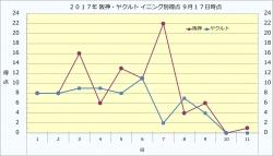 2017年阪神・ヤクルトイニング別得点9月17日時点