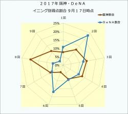2017年阪神・DeNAイニング別得点割合9月17日時点