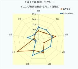 2017年阪神・ヤクルトイニング別得点割合9月17日時点