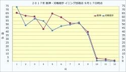 2017年阪神・対戦相手イニング別得点9月17日時点