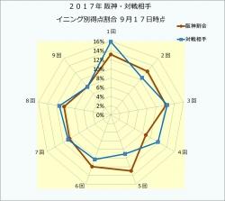 2017年阪神・対戦相手イニング別得点割合9月17日時点