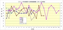 2017年先発投手投球回数推移2_9月18日時点