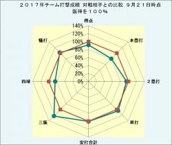 2017年チーム打撃成績対戦相手との比較9月21日時点
