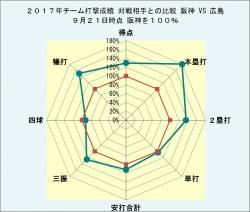 2017年チーム打撃成績広島との比較9月21日時点