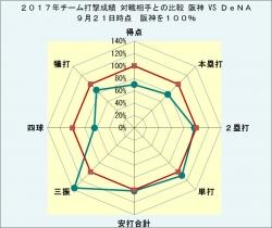 2017年チーム打撃成績DeNAとの比較9月21日時点