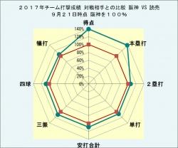 2017年チーム打撃成績読売との比較9月21日時点