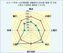 2017年チーム打撃成績中日との比較9月21日時点