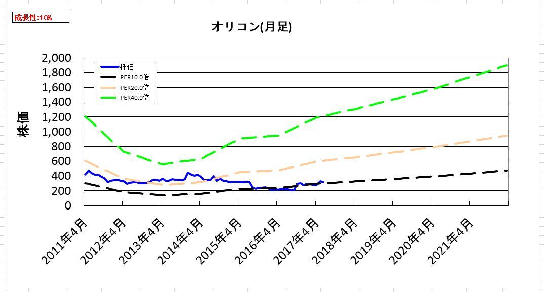 2017-07-30_割安度グラフ