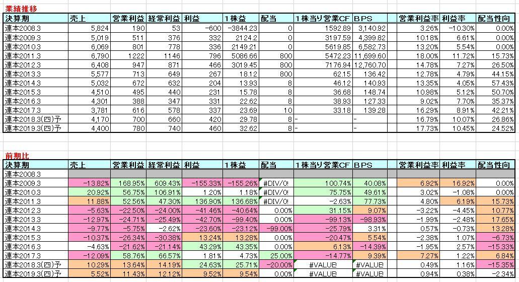 2017-07-30_業績推移