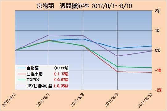 富士宮インデックス成績2_20170810